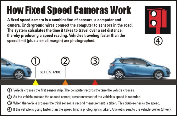 How fixed speed-cameras work